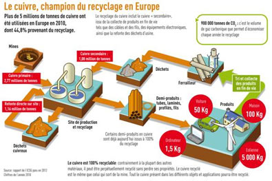 L'Europe recycle son cuivre pour couvrir ses besoins