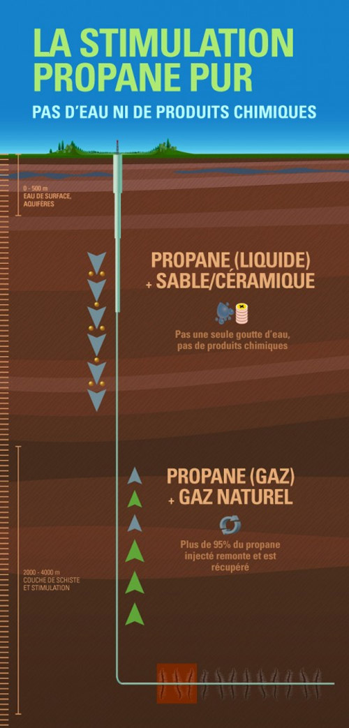 Gaz de schiste : le propane,  alternative à la fracturation hydraulique ?
