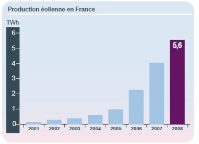 RTE : Production éolienne 2008 en France (crédit : RTE)